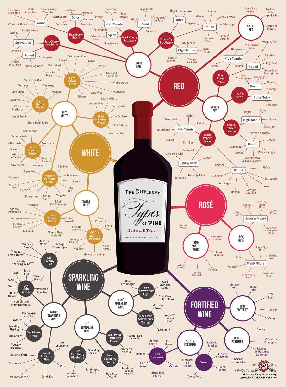 infographie-types-de-vins